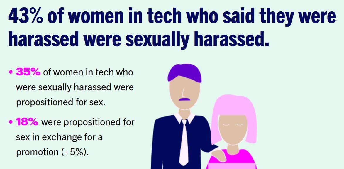 Women who Tech report